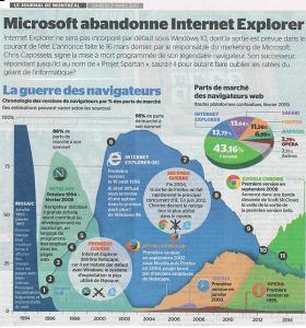 microsoft-abandonne-internet-explorer